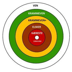 Relationscirklen