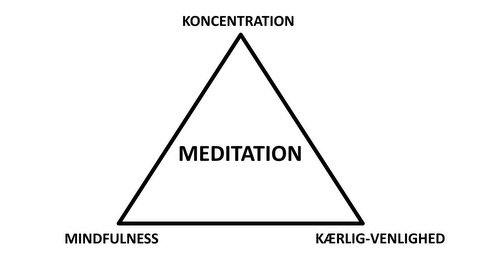 Basal meditation