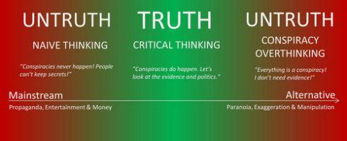 Sandhed eller konspiration
