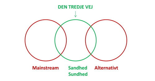 Den tredje vej mellem mainstream og alternativt